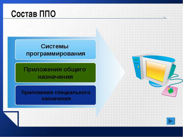 Состав ППО Системы программирования Приложения общего назначения Приложения с...