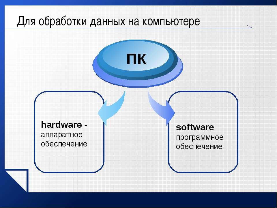 Для обработки данных на компьютере software программное обеспечение hardware ...
