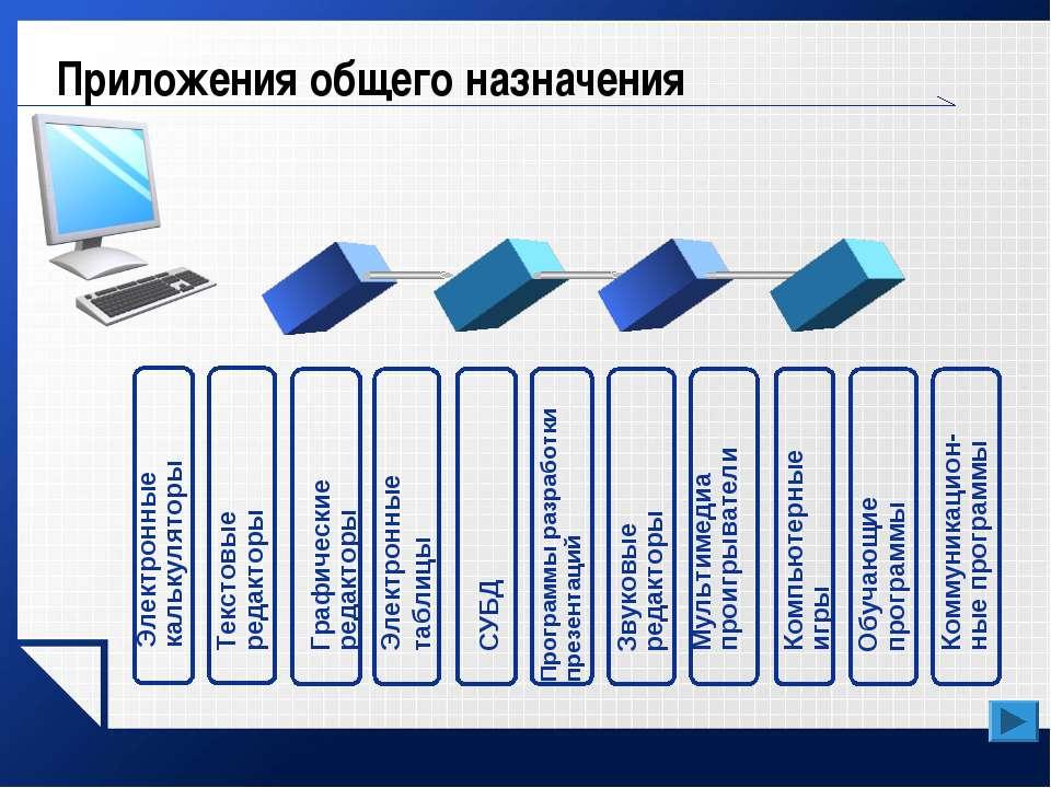 Приложения общего назначения Электронные калькуляторы Текстовые редакторы Гра...