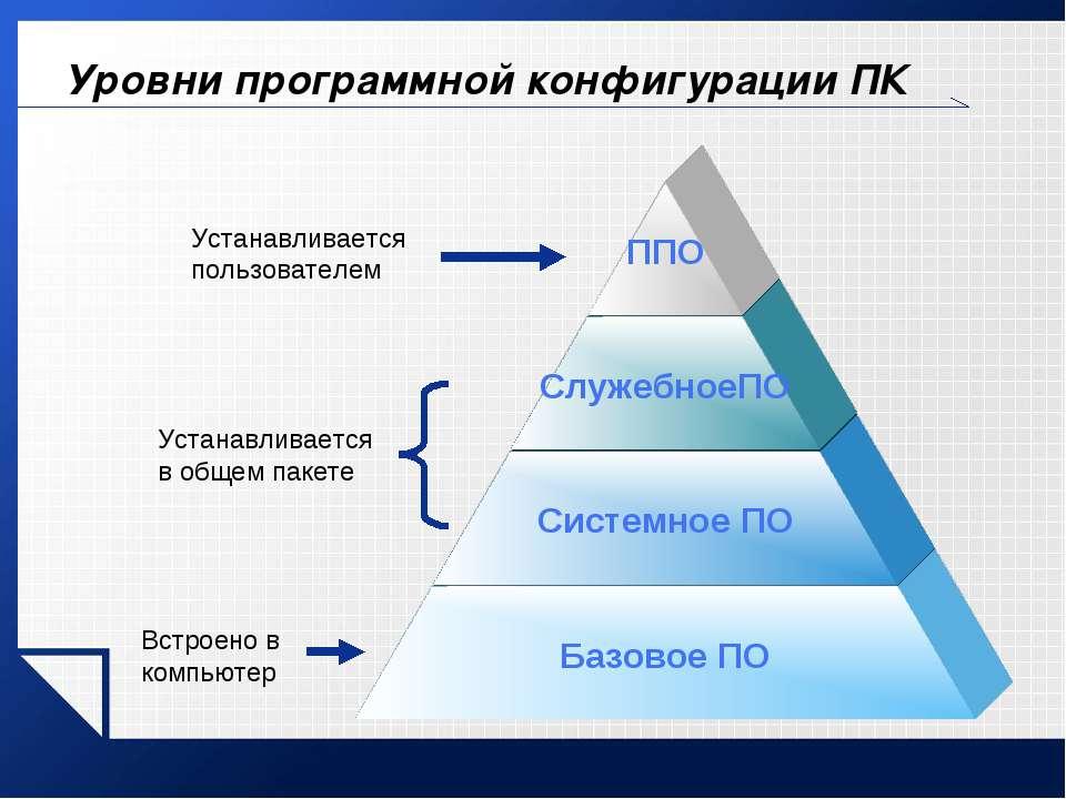 Уровни программной конфигурации ПК Встроено в компьютер Устанавливается в общ...
