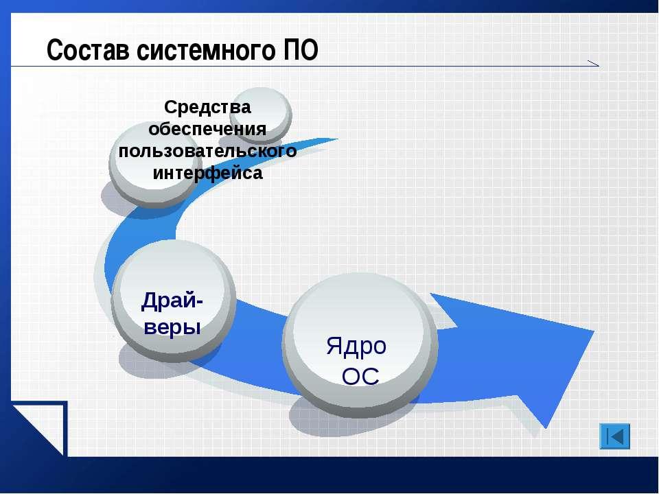 Состав системного ПО Средства обеспечения пользовательского интерфейса