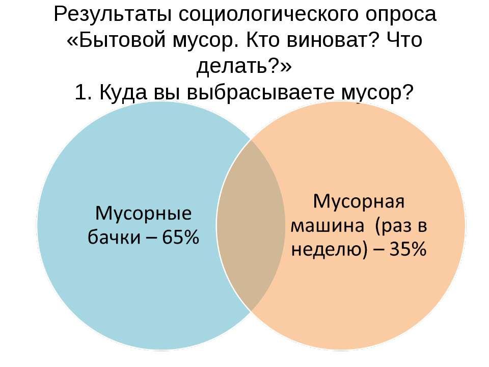 Результаты социологического опроса «Бытовой мусор. Кто виноват? Что делать?» ...