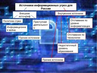 Источники информационных угроз для России Внешние источники Внутренние источн...