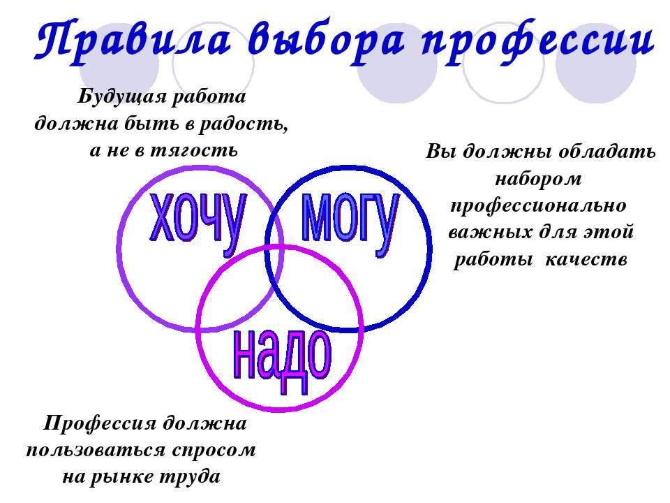 Правила выбора профессии Будущая работа должна быть в радость, а не в тягость...