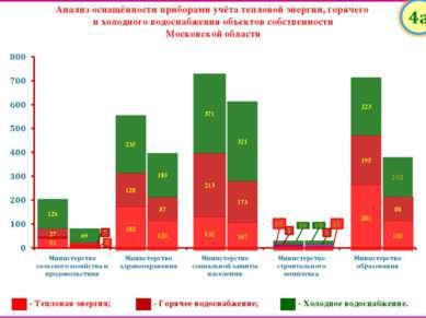 Анализ оснащённости приборами учёта тепловой энергии, горячего и холодного во...