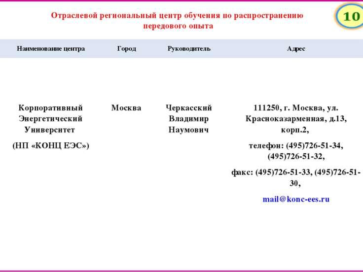 Наименование центра Город Руководитель Адрес Корпоративный Энергетический Уни...