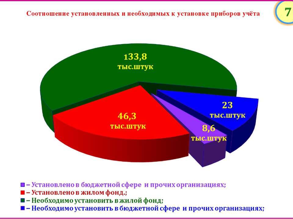 Соотношение установленных и необходимых к установке приборов учёта