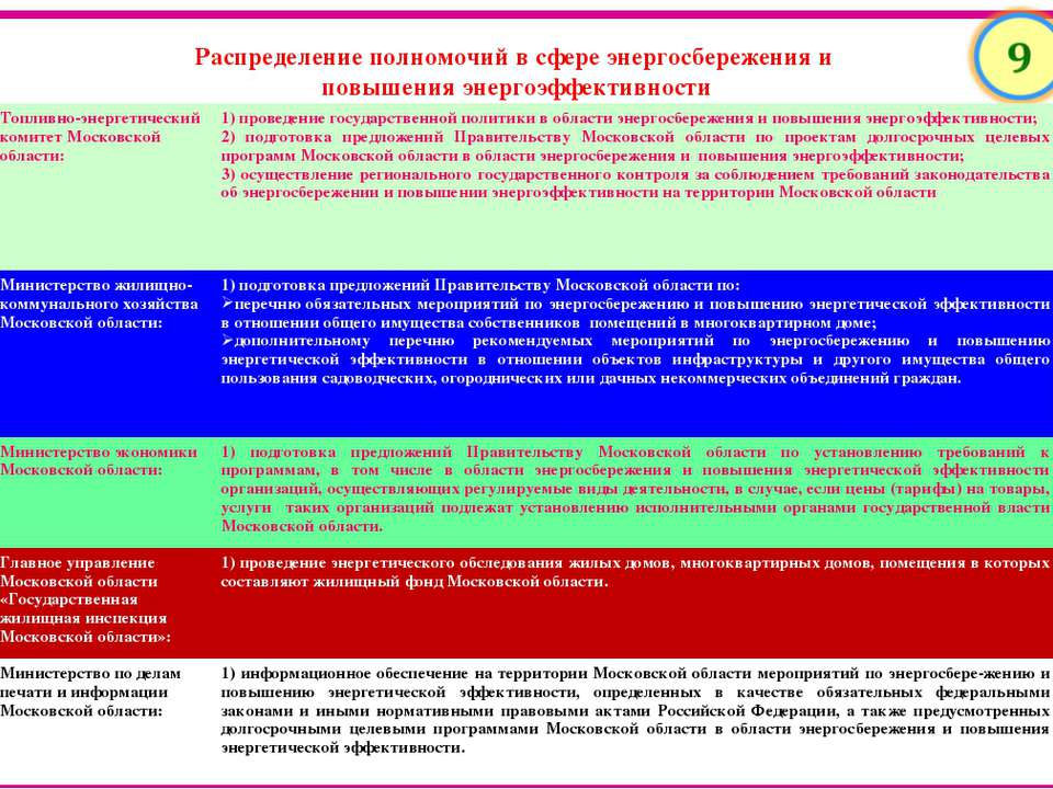 Топливно-энергетический комитет Московской области: 1) проведение государстве...