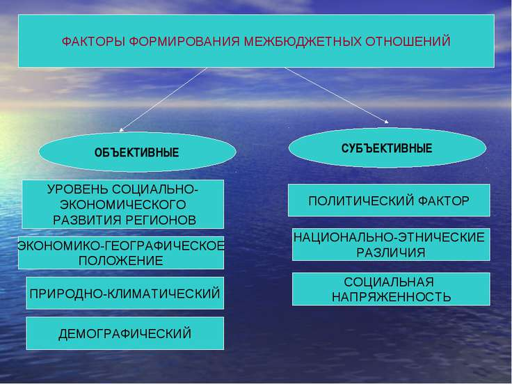 ФАКТОРЫ ФОРМИРОВАНИЯ МЕЖБЮДЖЕТНЫХ ОТНОШЕНИЙ ОБЪЕКТИВНЫЕ СУБЪЕКТИВНЫЕ УРОВЕНЬ ...
