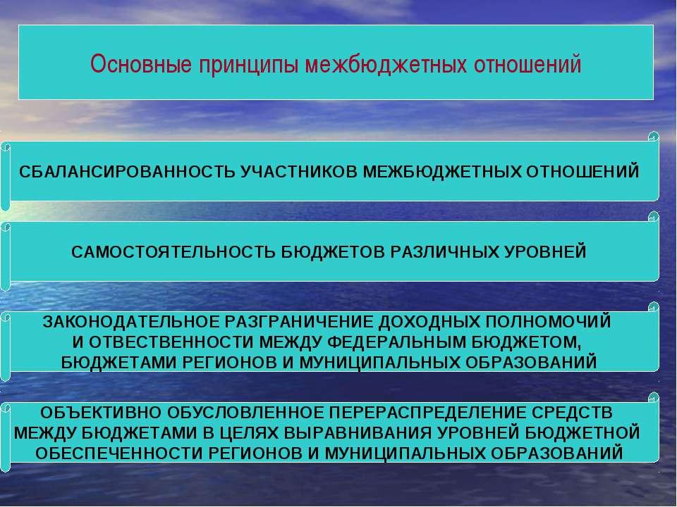 Основные принципы межбюджетных отношений СБАЛАНСИРОВАННОСТЬ УЧАСТНИКОВ МЕЖБЮД...
