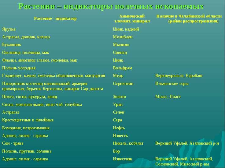Растения – индикаторы полезных ископаемых Растение - индикатор Химический эле...