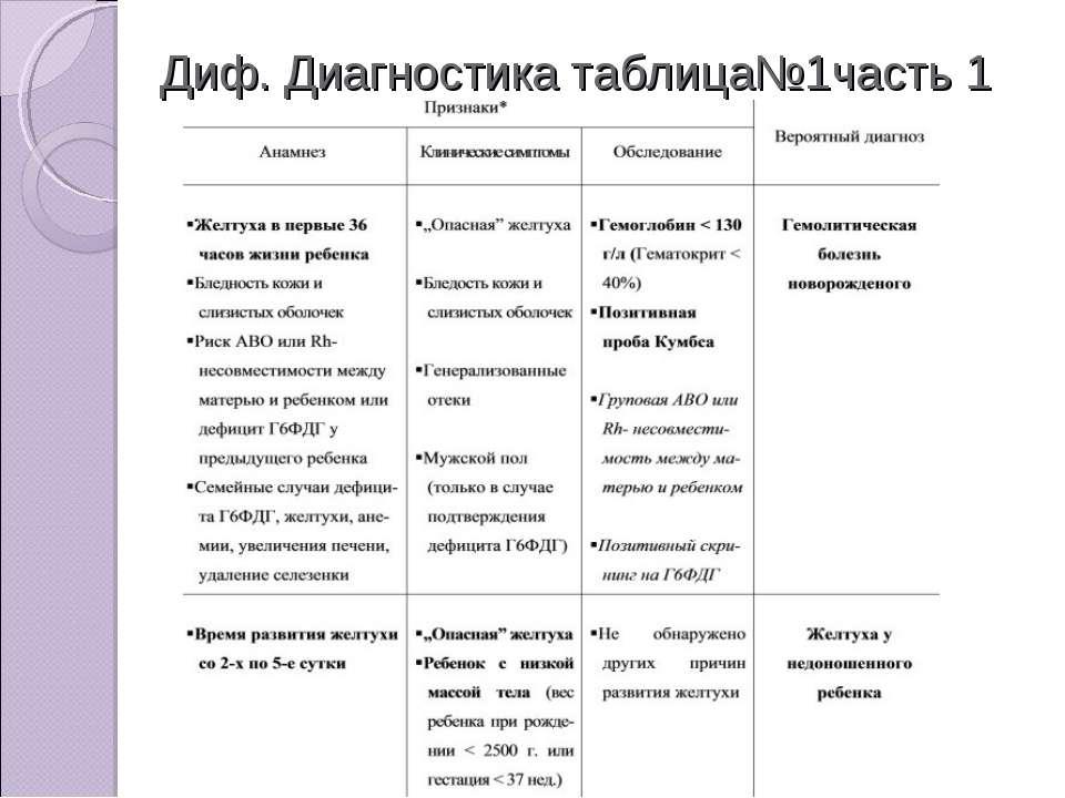 Диф. Диагностика таблица№1часть 1
