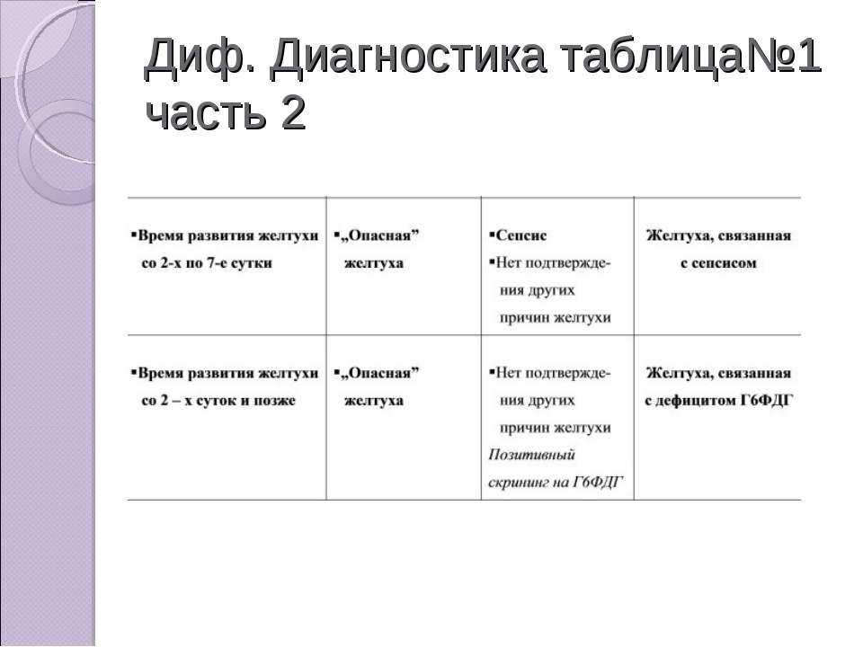 Диф. Диагностика таблица№1 часть 2