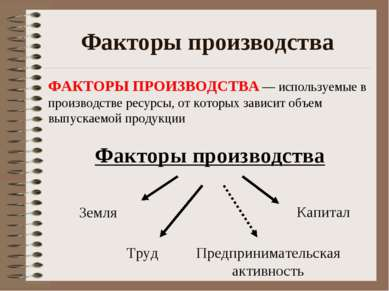 Факторы производства Факторы производства Земля Труд Капитал Предпринимательс...