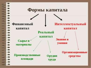 Формы капитала Реальный капитал Интеллектуальный капитал Финансовый капитал З...