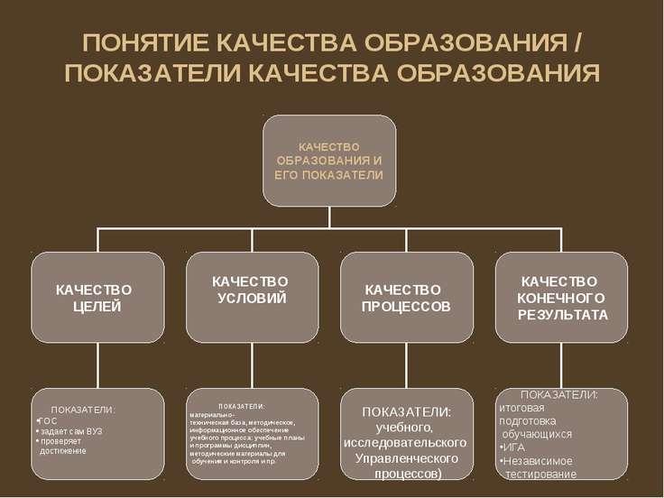 ПОНЯТИЕ КАЧЕСТВА ОБРАЗОВАНИЯ / ПОКАЗАТЕЛИ КАЧЕСТВА ОБРАЗОВАНИЯ