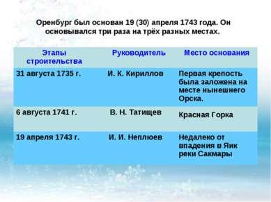 Оренбург был основан 19 (30) апреля 1743 года. Он основывался три раза на трё...