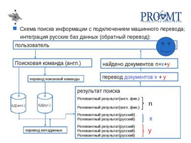 Схема поиска информации с подключением машинного перевода; интеграция русских...