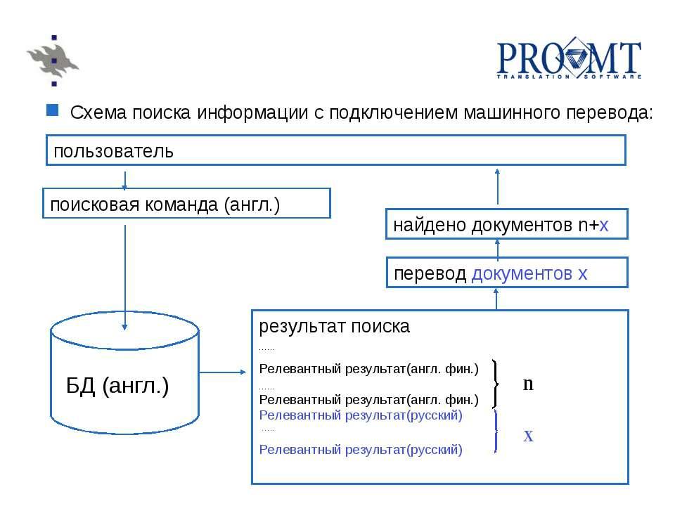 Схема поиска информации с подключением машинного перевода: пользователь БД (а...