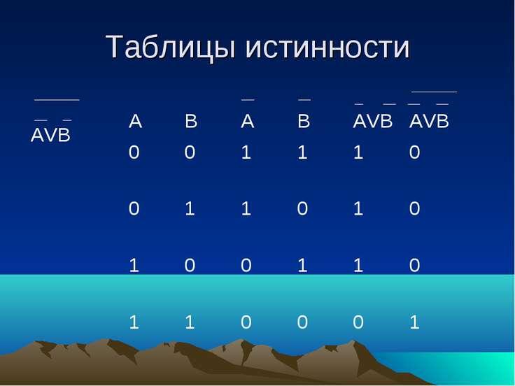 Таблицы истинности AVB