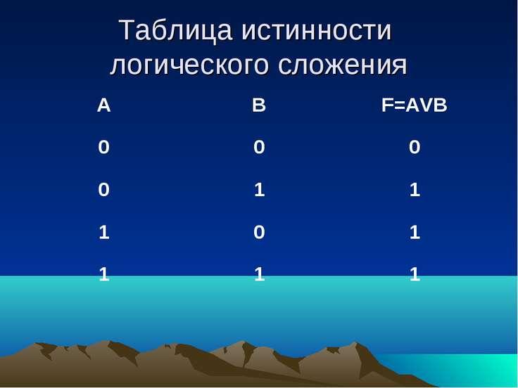Таблица истинности логического сложения