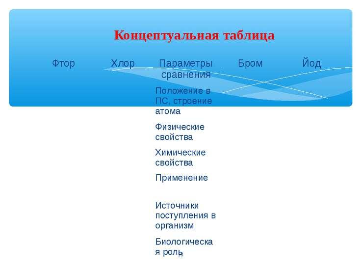 * Концептуальная таблица Фтор Хлор Параметры сравнения Бром Йод Положение в П...