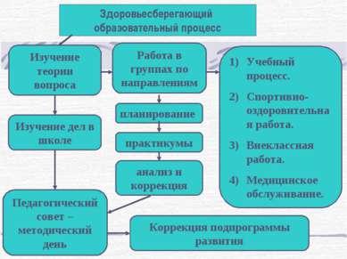 Здоровьесберегающий образовательный процесс Изучение теории вопроса Работа в ...