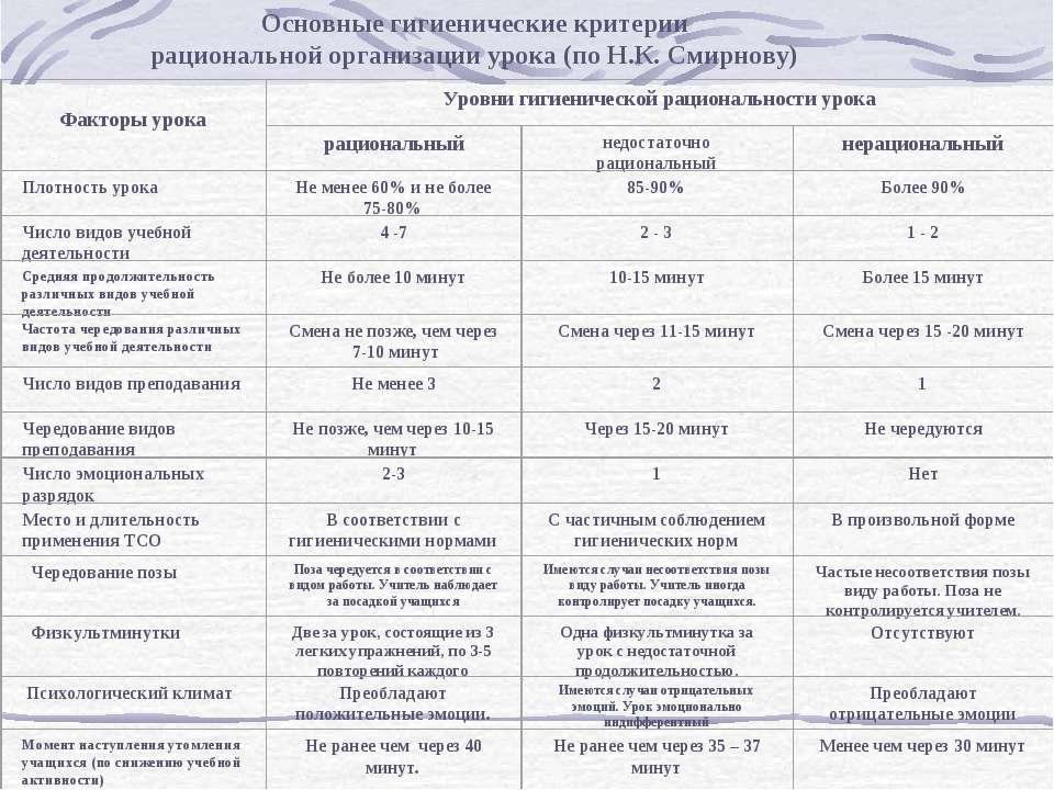 Основные гигиенические критерии рациональной организации урока (по Н.К. Смирн...