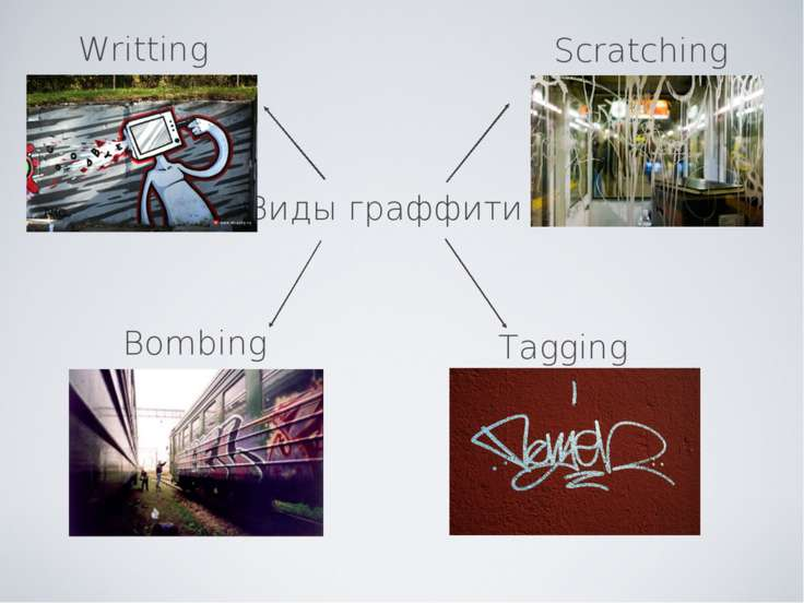 Виды граффити Writting Bombing Scratching Tagging