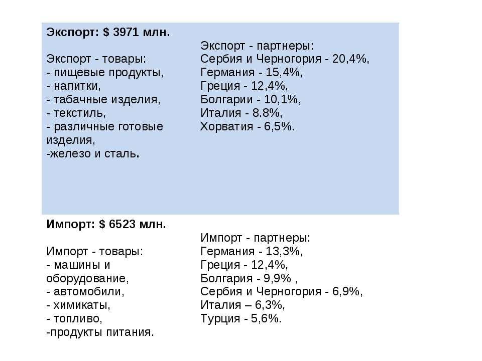 Экспорт: $ 3971 млн. Экспорт - товары: - пищевые продукты, напитки, табачные ...