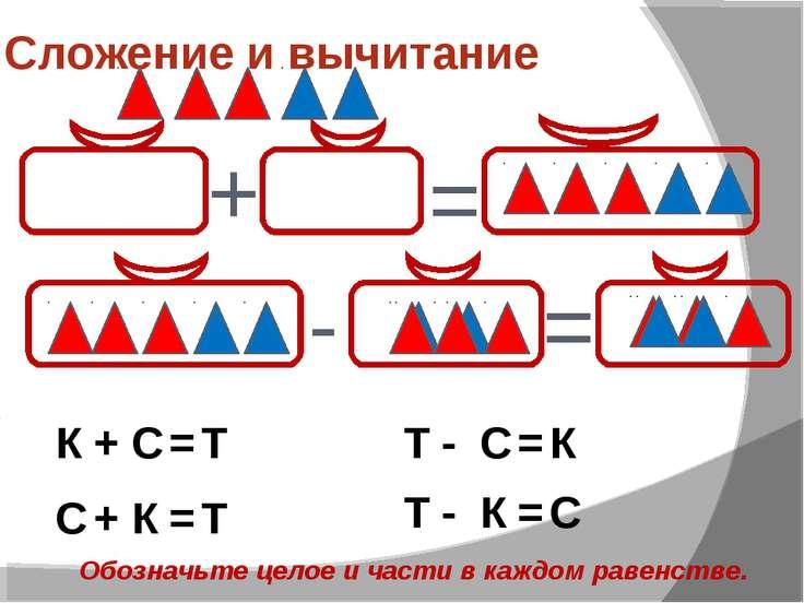 Сложение и вычитание + = - = К С Т + = С К Т + = Т С К - = Т К С - = Обозначь...