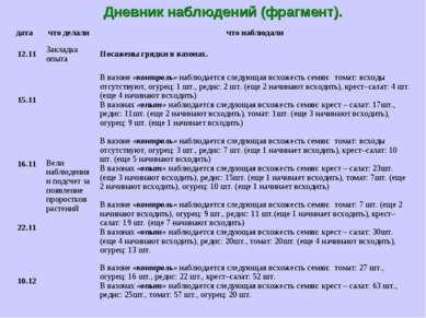 Дневник наблюдений (фрагмент).