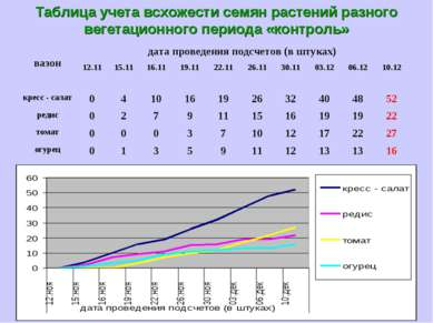Таблица учета всхожести семян растений разного вегетационного периода «контроль»