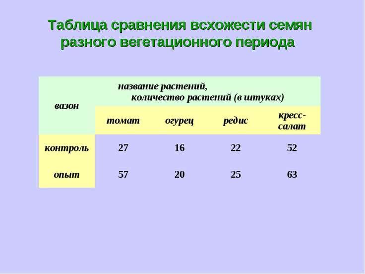 Таблица сравнения всхожести семян разного вегетационного периода вазон назван...