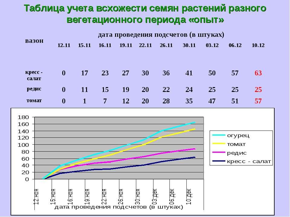 Таблица учета всхожести семян растений разного вегетационного периода «опыт»