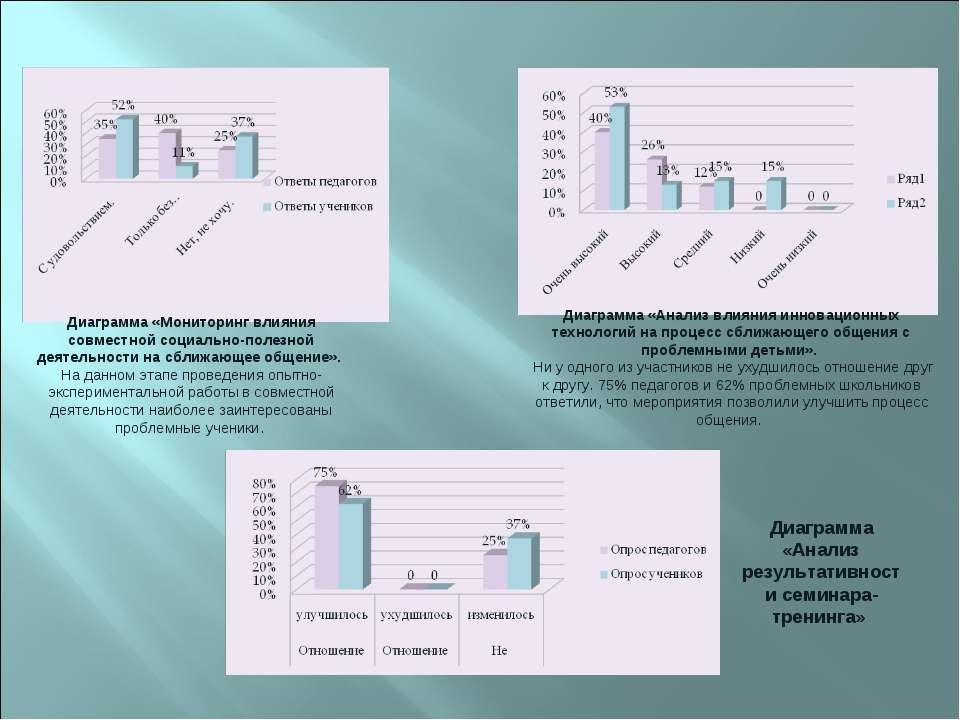 Диаграмма «Мониторинг влияния совместной социально-полезной деятельности на с...