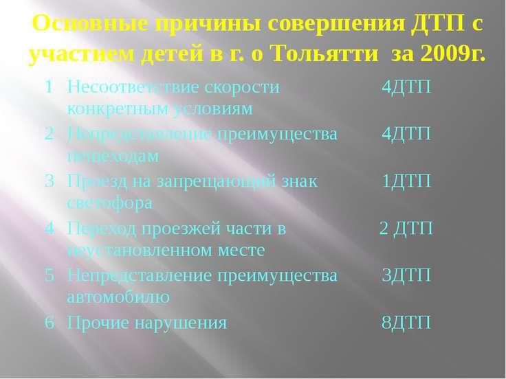 Основные причины совершения ДТП с участием детей в г. о Тольятти за 2009г. 1 ...