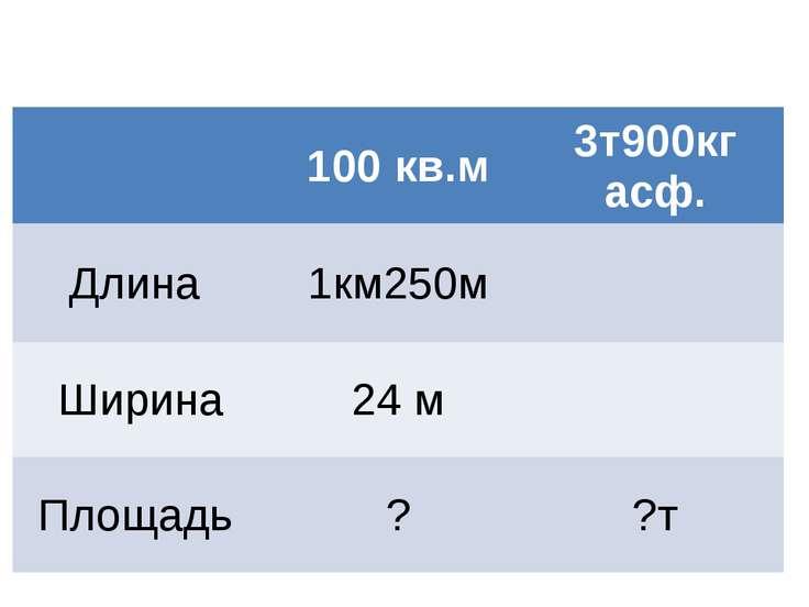 100 кв.м 3т900кг асф. Длина 1км250м Ширина 24 м Площадь ? ?т
