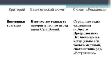 Критерий Евангельский сюжет Сюжет «Реквиема»