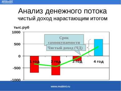 Анализ денежного потока чистый доход нарастающим итогом Срок самоокупаемости ...