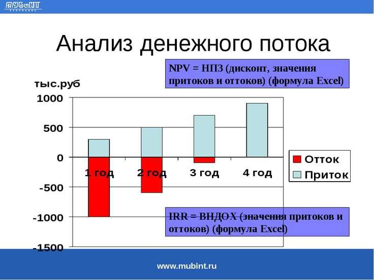 Анализ денежного потока NPV = НПЗ (дисконт, значения притоков и оттоков) (фор...