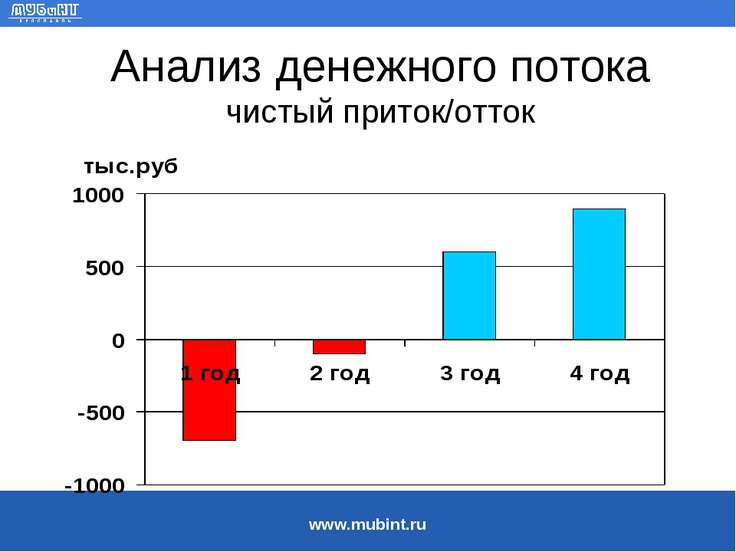 Анализ денежного потока чистый приток/отток www.mubint.ru