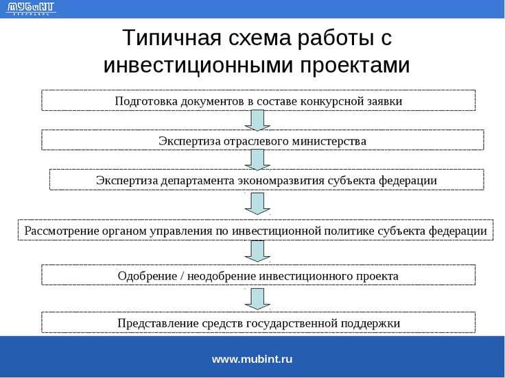 Типичная схема работы с инвестиционными проектами Подготовка документов в сос...