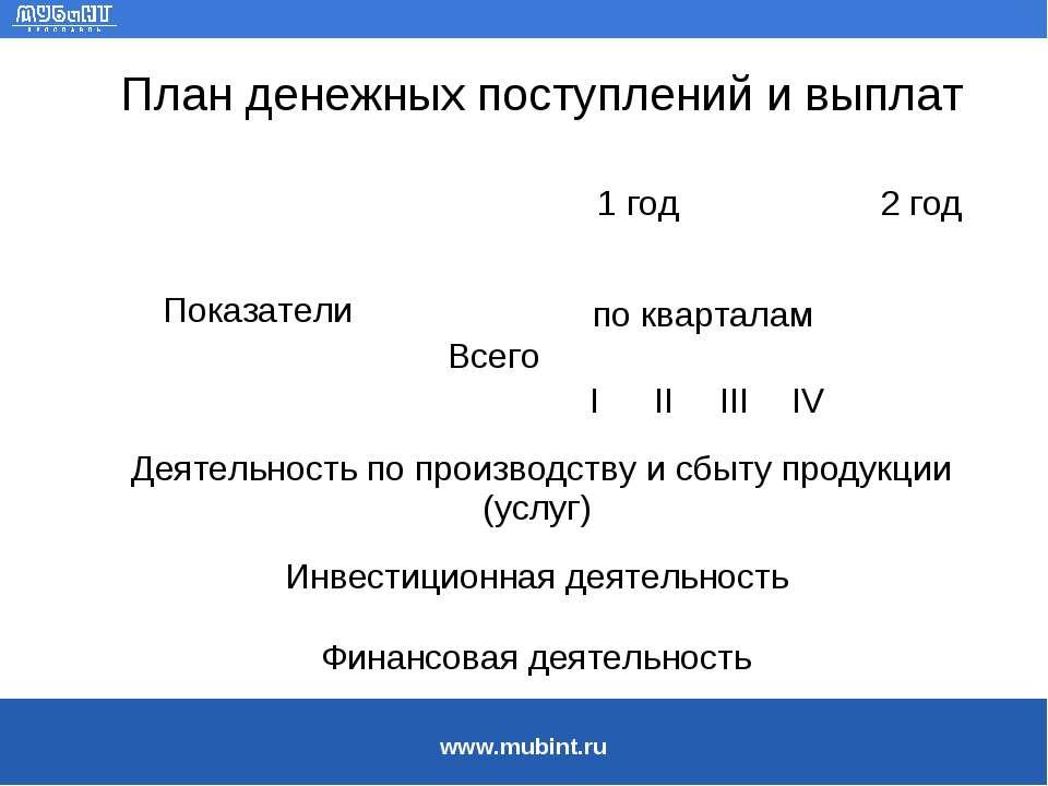 План денежных поступлений и выплат Показатели 1 год 2 год Всего по кварталам ...
