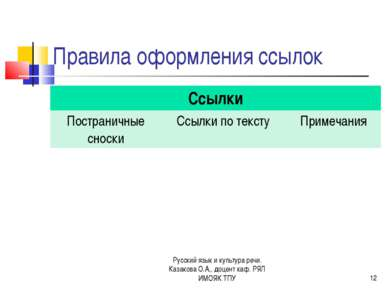 Правила оформления ссылок Русский язык и культура речи. Казакова О.А., доцент...
