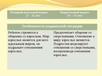 Младший школьный возраст (7 - 11 лет) Подростковый возраст (11 – 15 лет) Особ...