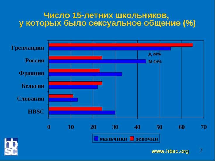 * Число 15-летних школьников, у которых было сексуальное общение (%) www.hbsc...