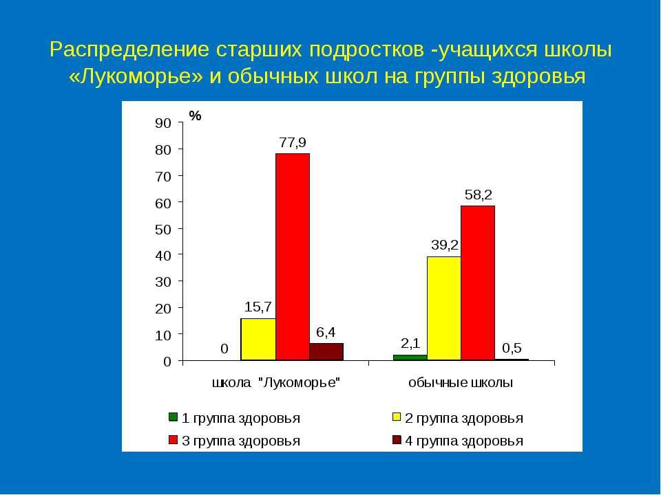 Распределение старших подростков -учащихся школы «Лукоморье» и обычных школ н...