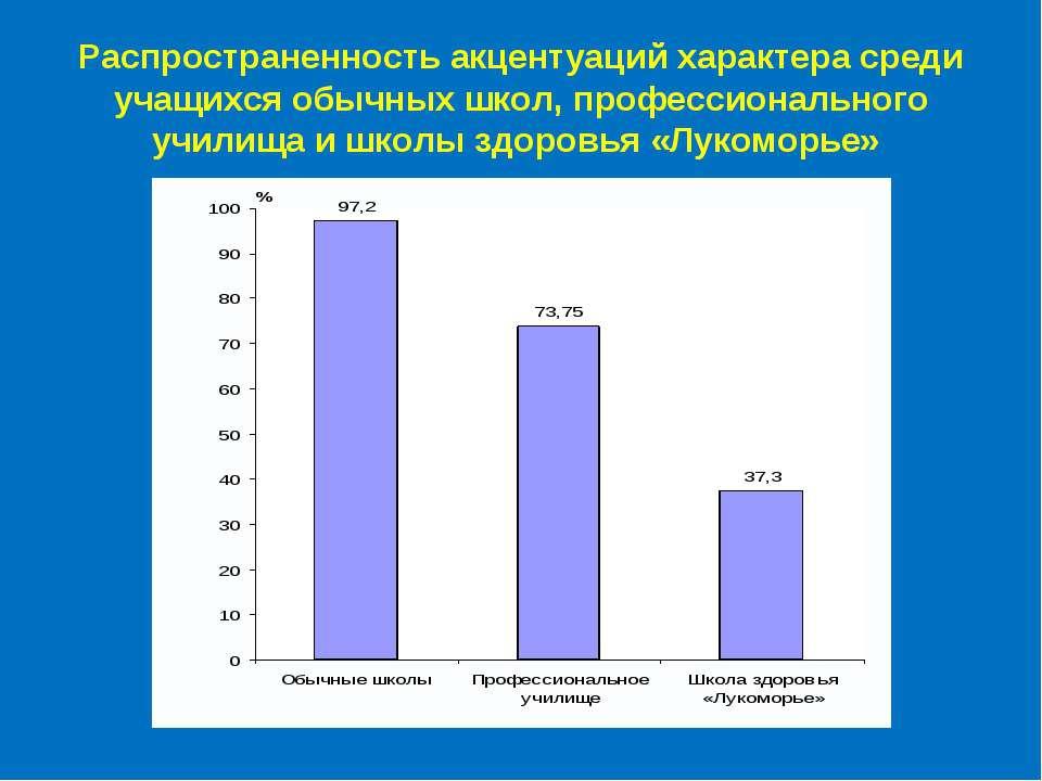 Распространенность акцентуаций характера среди учащихся обычных школ, професс...