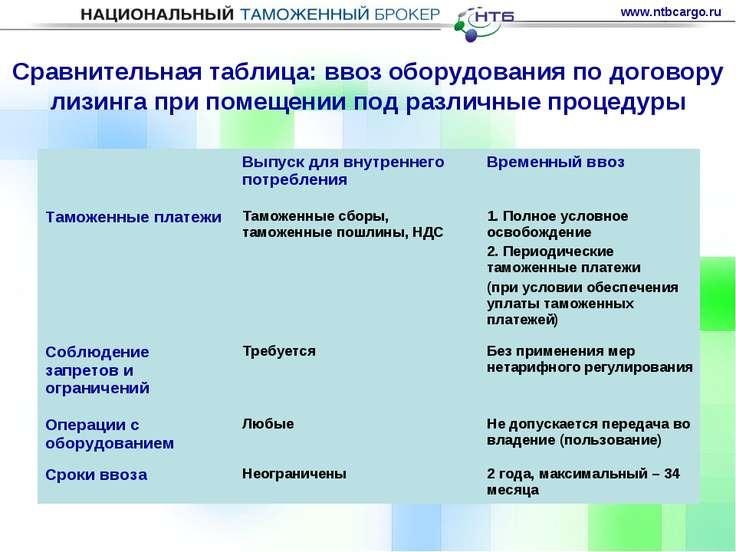 Сравнительная таблица: ввоз оборудования по договору лизинга при помещении по...